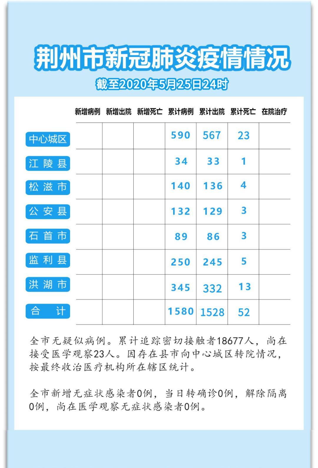 31省区市新增无症状感染者28例