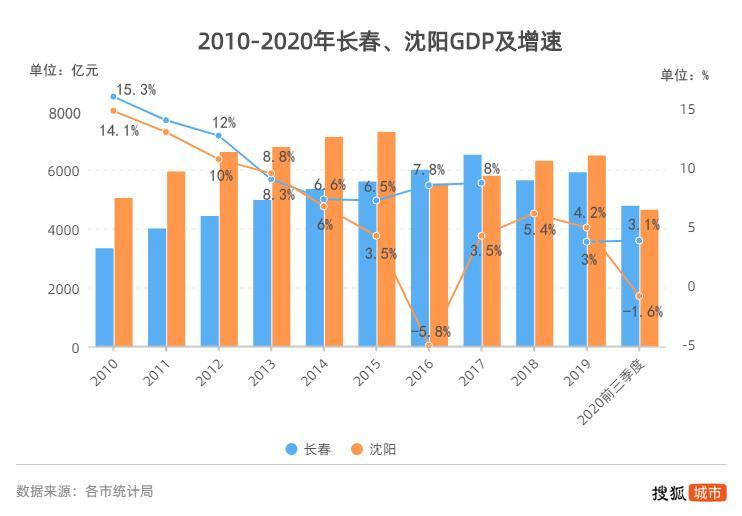 长春2020年gdp增速_深圳最新GDP排名出炉啦 快来看看哪个区最富,哪个区最穷