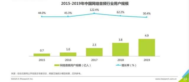 数据来源:《2020年中国网络音频行业研究报告》
