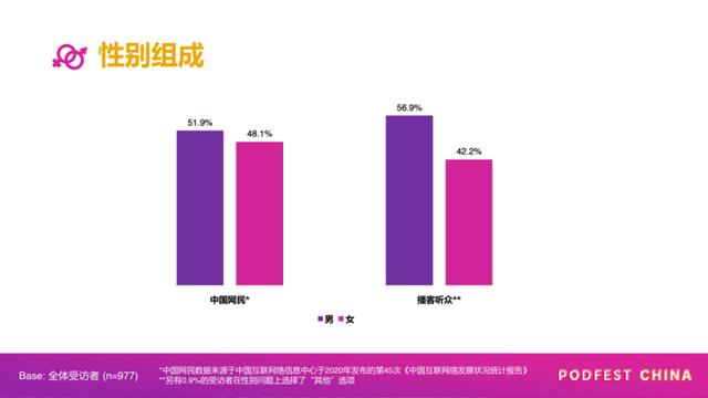 数据来源:《PodFest China 2020 中文播客听众与消费调研》