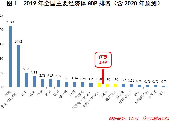 2021江苏广东人均gdp对比_万亿城市人均GDP比拼 深圳广州 退步 ,无锡南京赶超,江苏的 胜利