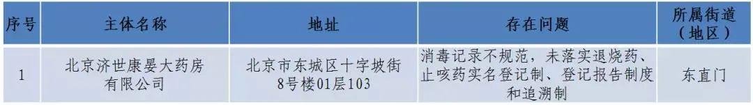 """北京一药店疫情防控落实不到位被停业整顿;""""章华生态焗油染发霜""""等18件化妆品不合格;南昌查获400…_媒体_澎湃新闻-The Paper"""