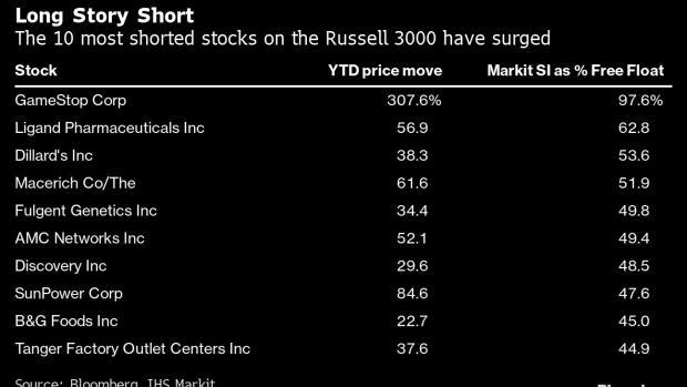 「股票新手入门」做空公司股票飙升33,美国散户如何逼退空头?