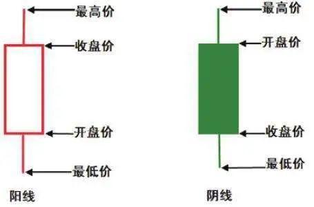 数字货币K线交易常识与技术基础分析