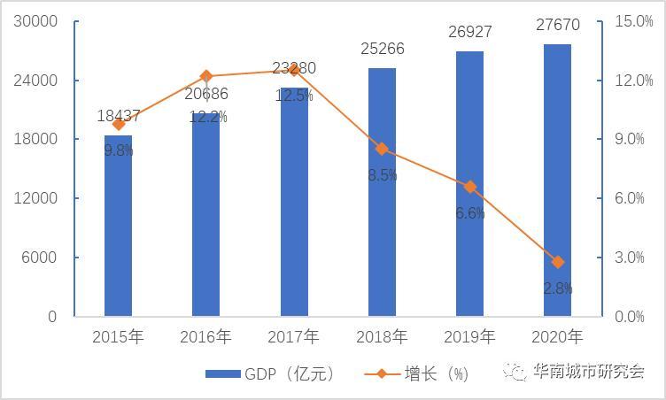 2020广东省各个城市人均GDP_2020广东各城市人均GDP排名情况 最新人口统计