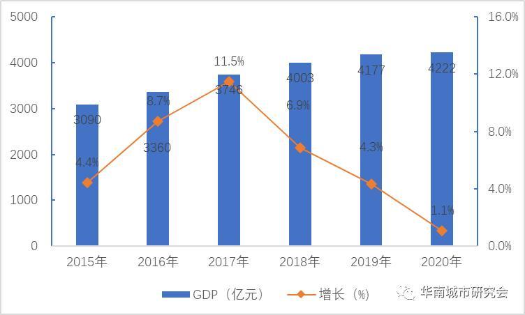 海城市gdp2020_疫情冲击不改经济向好态势 九成以上城市GDP增速回升 2020年上半年291个城市GDP数据对比分