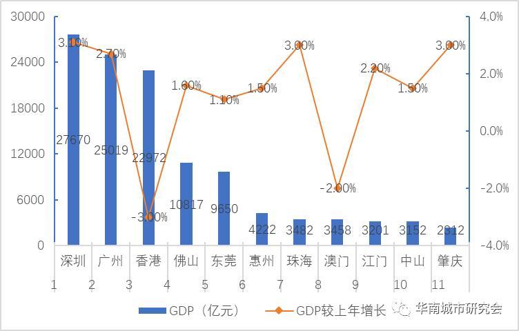 聊城gdp总值2020_杭州房产专家 在余杭区买房,这两个板块怎么选