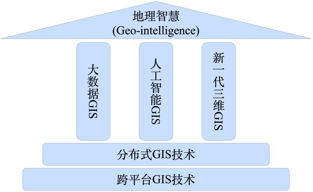 w7系统:学术交流 宋关福等:GIS基础软件技术体系发展及展望