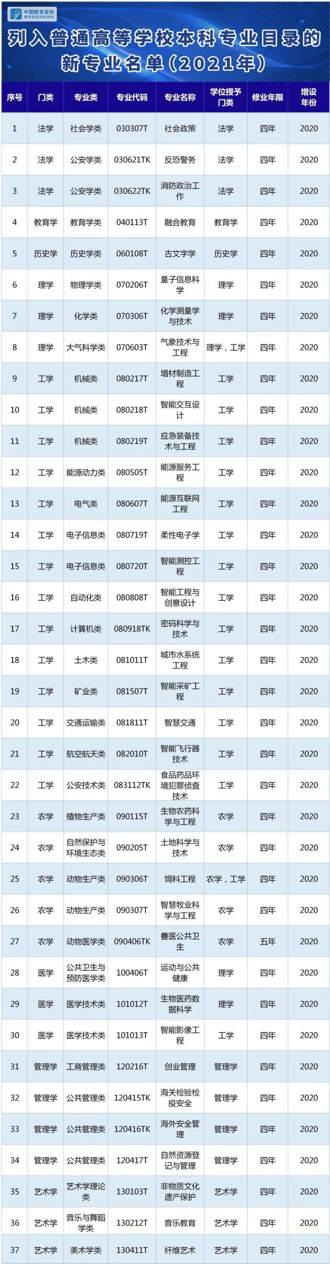 2021年本科新专业名单出炉佳木斯电脑学校!我省9所本科高校新增23个专业