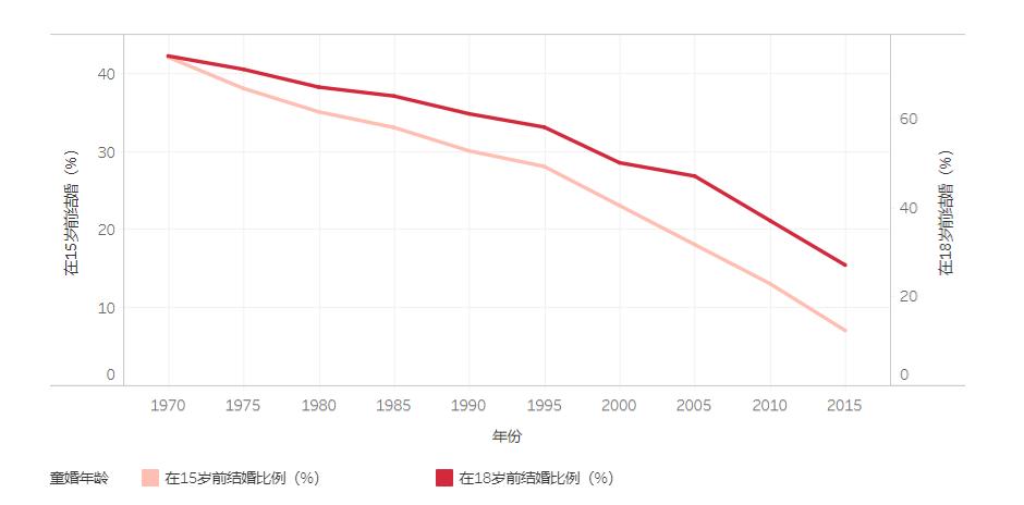 图2:1970-2015年印度童婚率