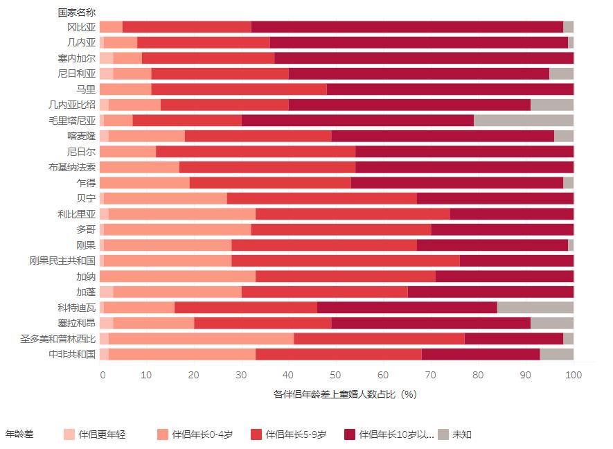 图6:非洲部分国家童婚女性与其配偶的年龄差距