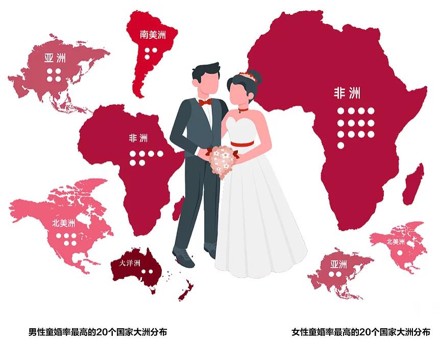 图13:男女童婚率Top20国家区域分布情况