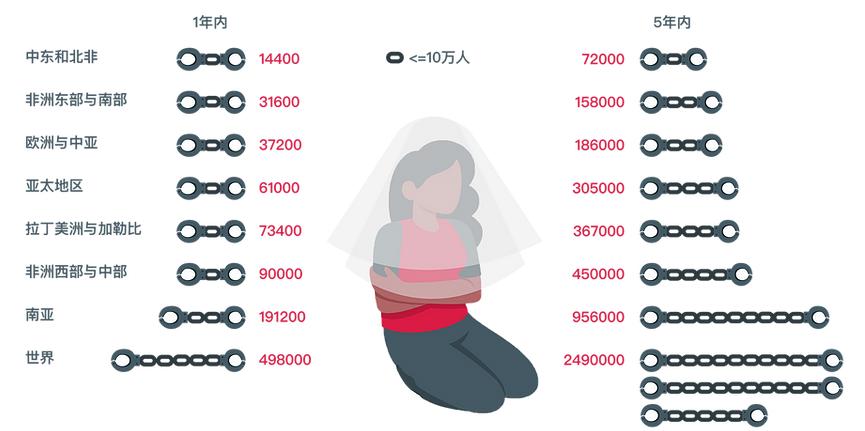 图15:新冠疫情导致受童婚威胁人数额外增加
