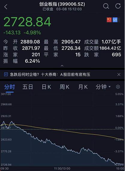 """「通盈配资」""""韭零后""""哭了!刚刚,A股蒸发2万亿,创业板跌"""