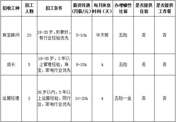 亭含练习)上海夜场招聘男孩唧唧哇雇用通告(7年夜岗 招聘信息