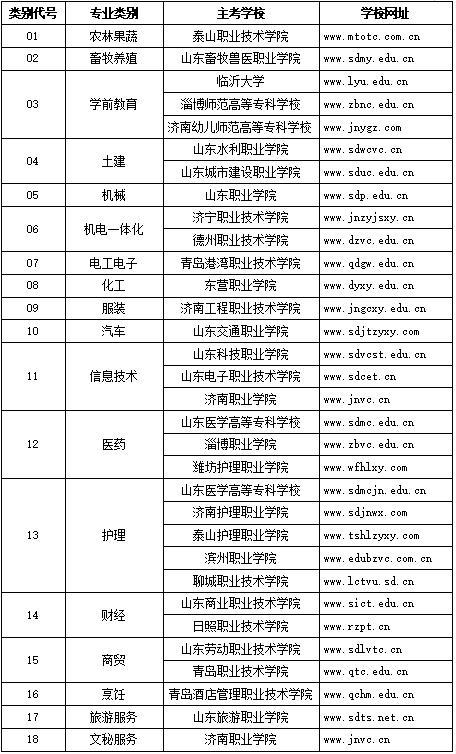 山東省2021年春季高考技能考試將于4月8日—13日進行