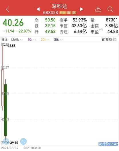 """「银河」牛年最惨""""新股"""":连1个涨停都没有!"""