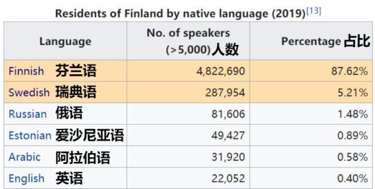 芬兰多少人口_不爱社交的人与爱社交的人,看看你是什么样的人