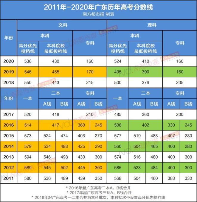 廣東高考分數線今年有變化,建議盡可能選擇服從調劑