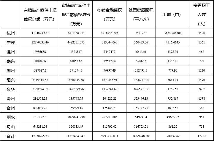 2020年浙江法院破产审判工作报告暨十大典型案例