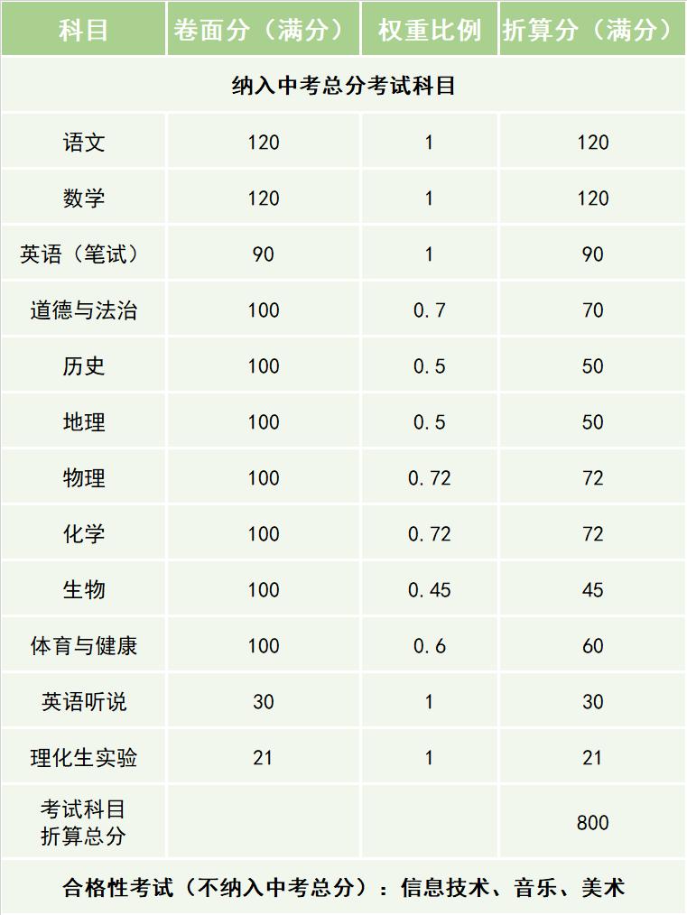 东莞市2021年初中学业水平邵阳学校考试与高中阶段学校招生政策发布