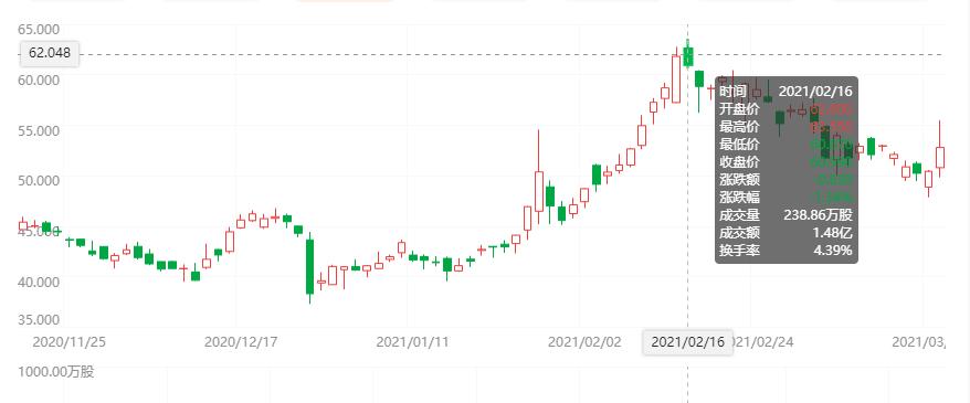 微博股价走势图 来源:富途牛牛