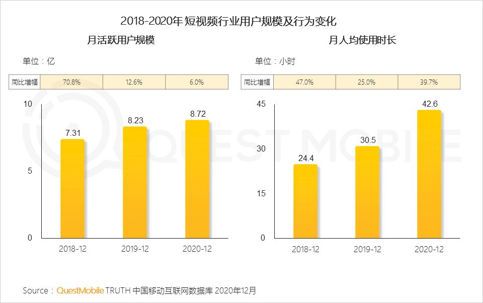 来源:《2020中国移动互联网半年度报告》