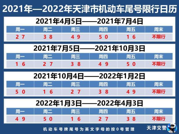 刚刚,天津最新限行措施发布!