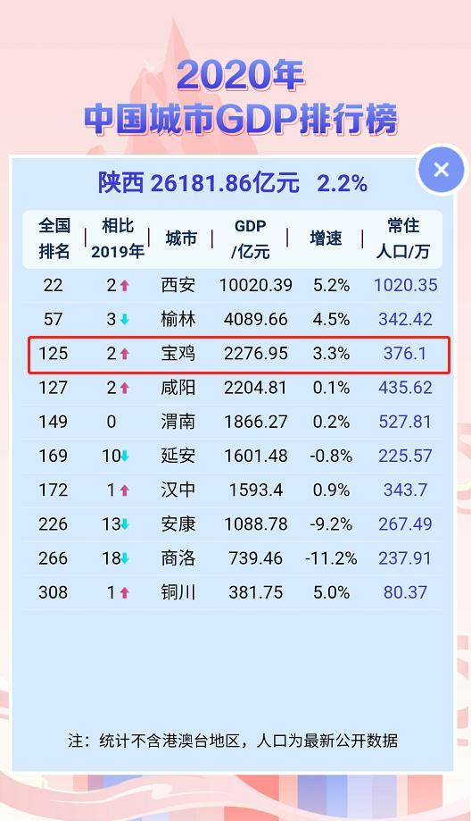宝鸡市2020gdp是多少_陈仓宝鸡的2020年前三季度GDP出炉,陕西省内排名第几