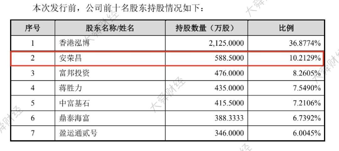 ▲安荣昌持股比例数据