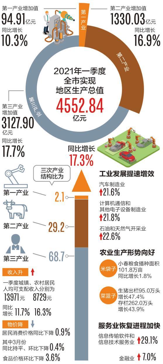一季度成都gdp增长率_4552.84亿,成都一季度GDP同比增长17.3%