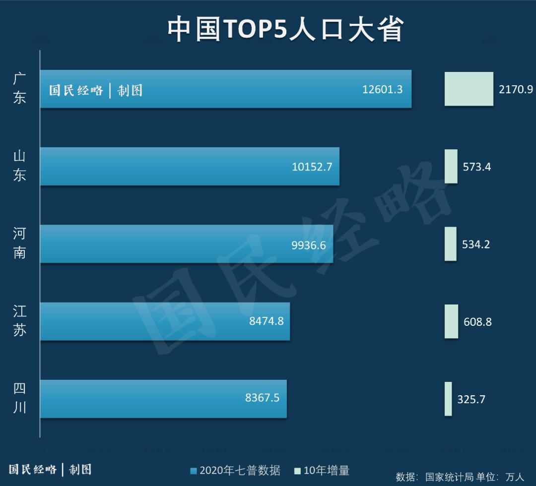 中国人口第一大镇_考向预测中国经济第一大省,中国人口第一大省,低生育率背