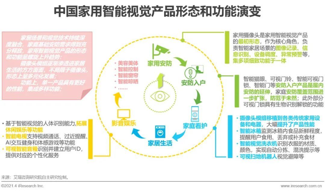 2021年中国智能家居行业研究报告——智能视觉篇