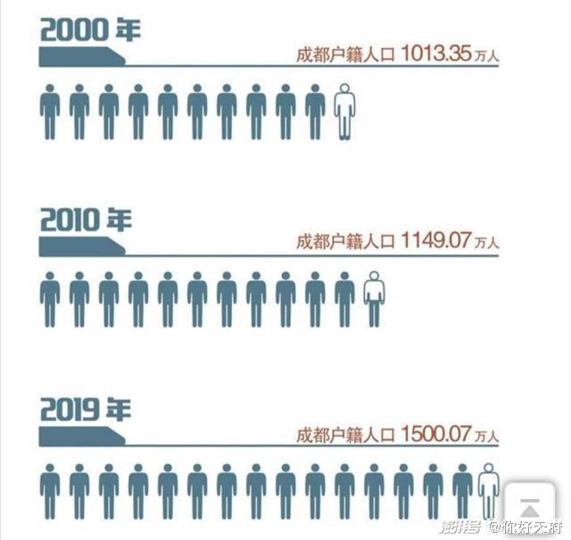 成都近20年来生齿变革图