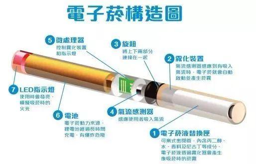 抽电子烟会让牙齿变黄吗?