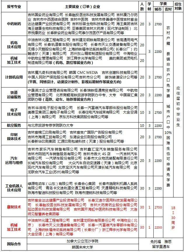 出彩职校丨吉绥化卫校林工贸学校