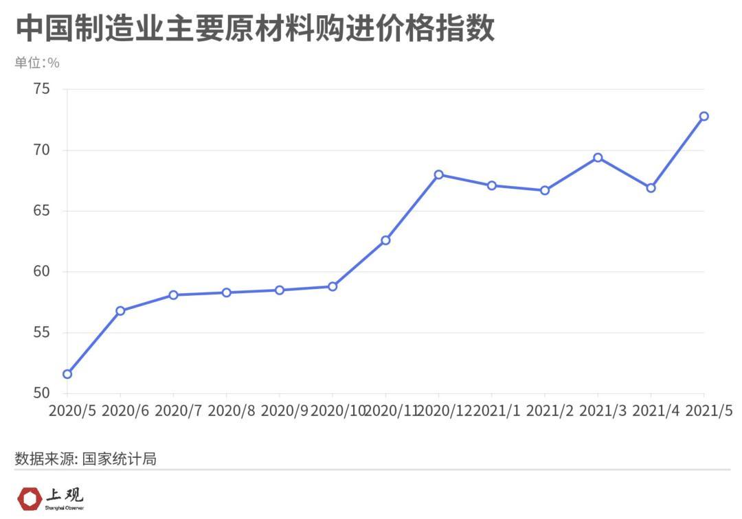 中国主要原材料购进价格指数
