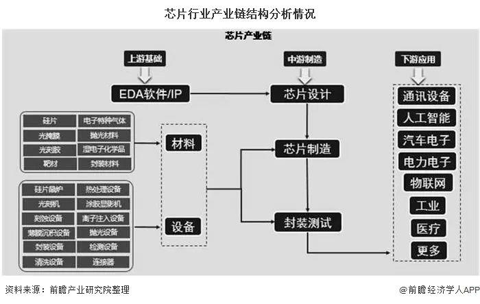 芯片行业产业链结构