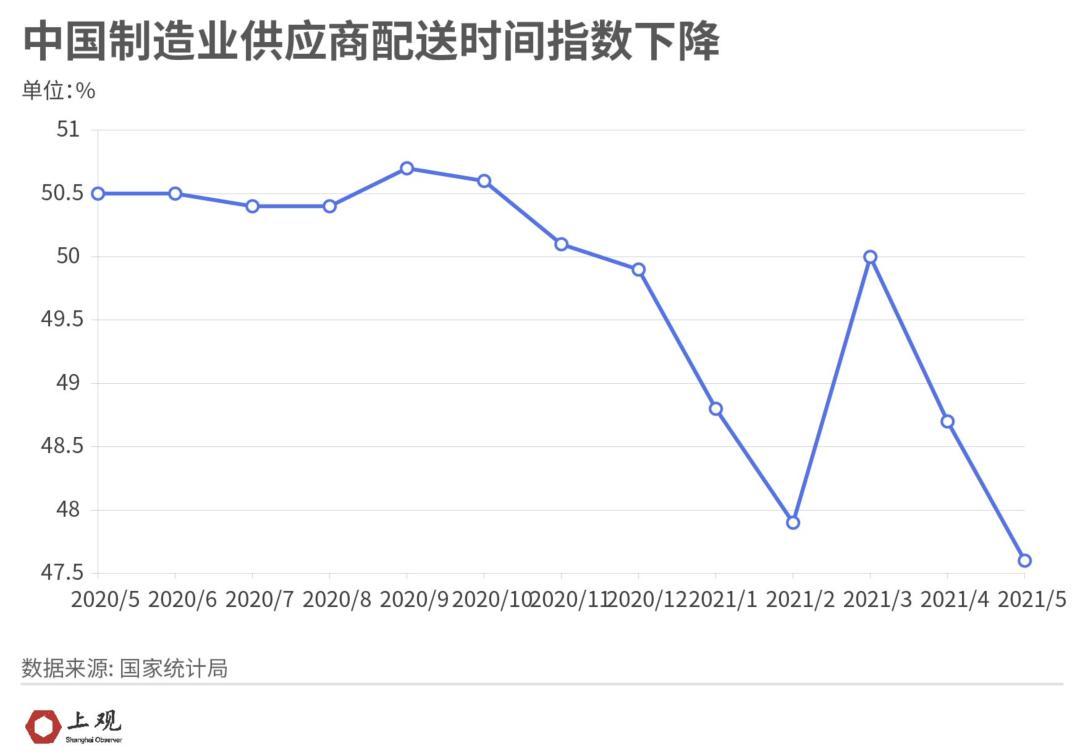目前中国制造业供应商配送时间指数