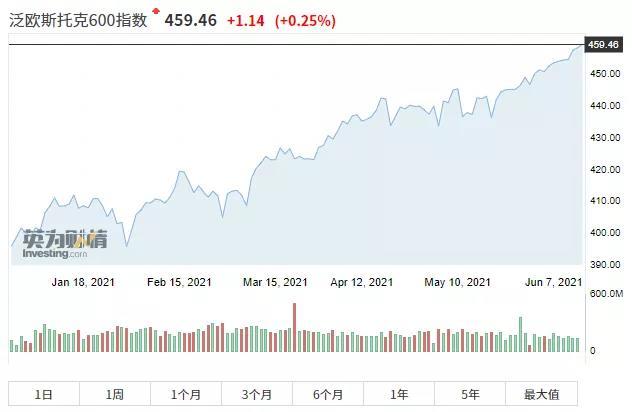 【股市开户】指数连破记实,美股仍跑输了!怪疫情还是怪通