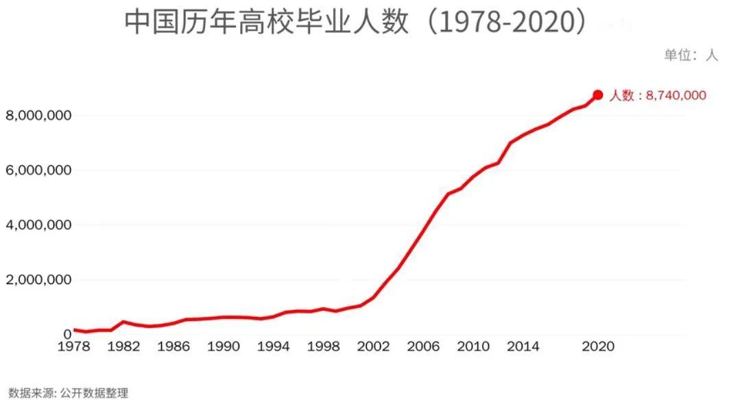 从恢复高考至2020年,一共诞生了8000多万本科生