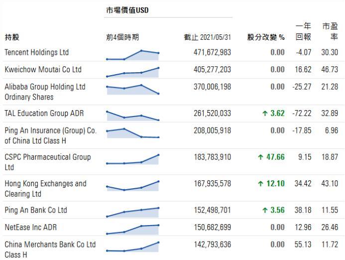 【炒股入门】什么信号?全球最大中国股票基金减持腾讯