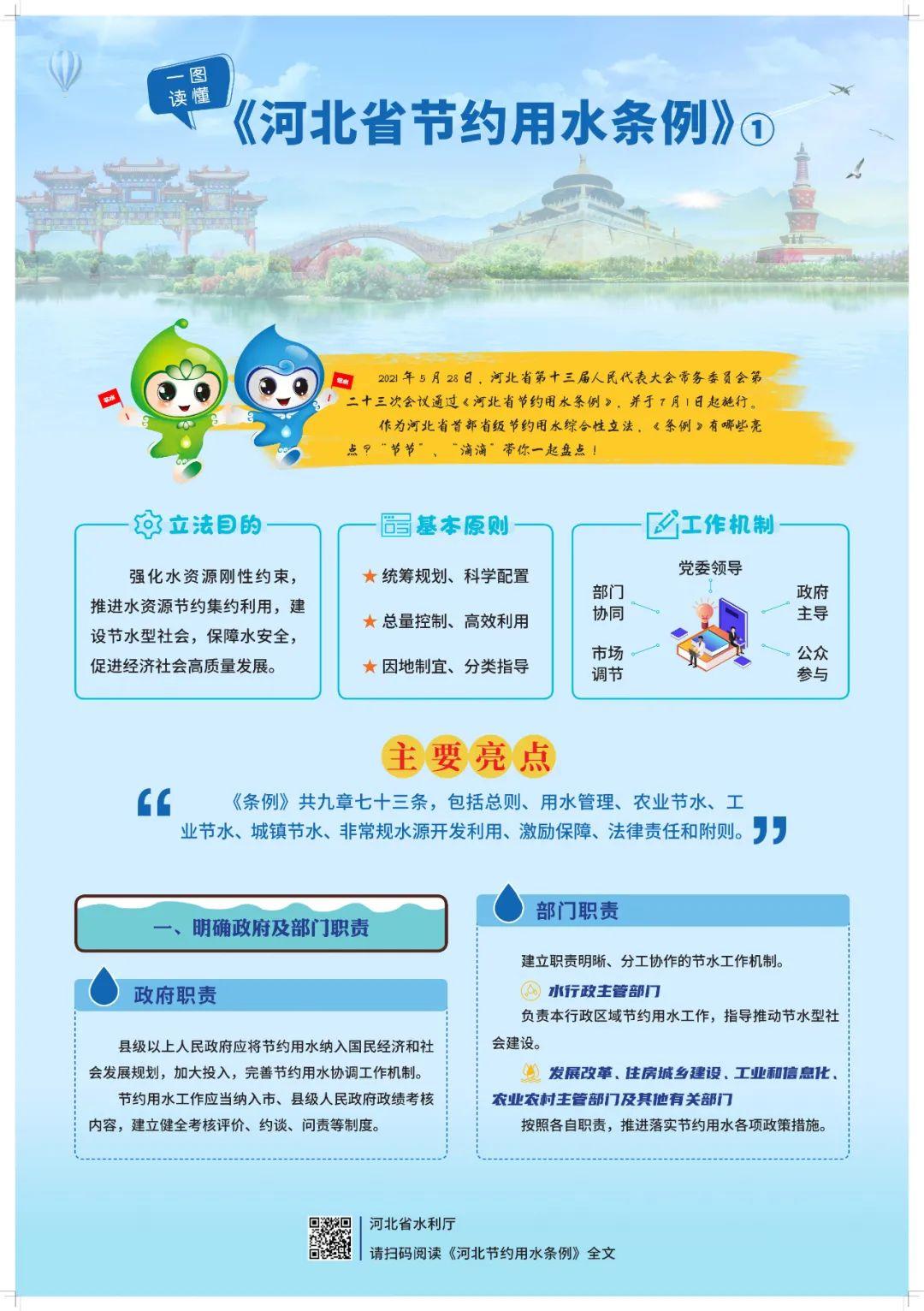 【一图读懂】河北省节约用水条例