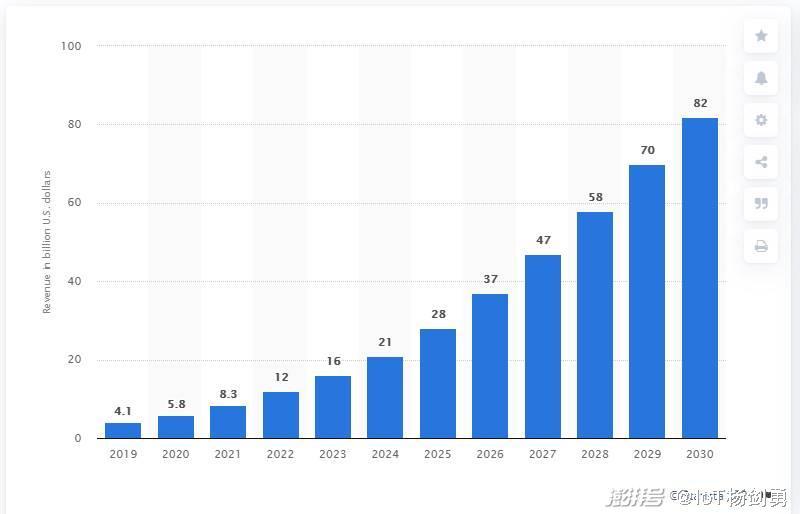 vps服务器云巨头入局带动Arm架构服务器CPU未来10年增长超10倍