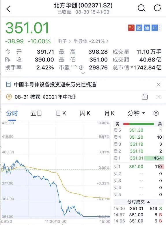 【股市配资】千亿芯片股闪崩跌停!航班突然滑出跑道,股价