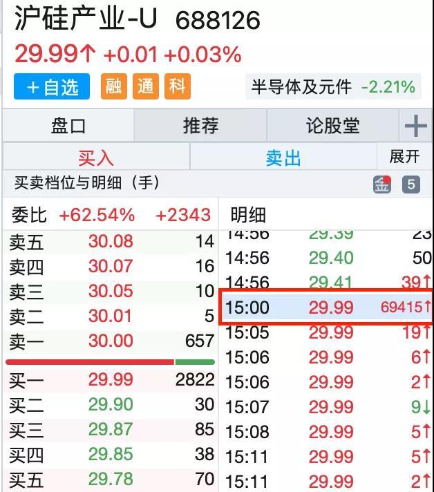 """【湖南股票配资】多只股票尾盘成交量飙升,外资""""终场哨""""前大"""