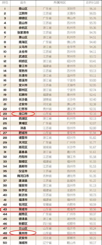 全国百强县,烟台2地上榜!