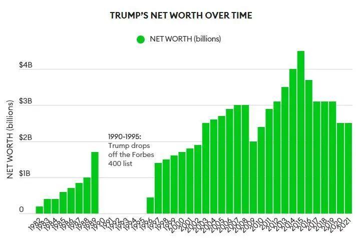 特朗普资产示意图。
