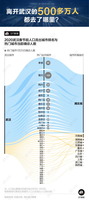 武漢 人口