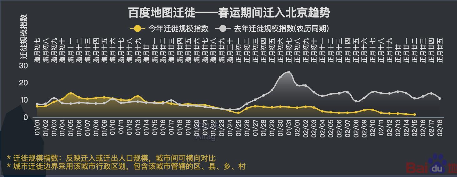 图3:典型人口流入地春节期间的迁出-迁入模式